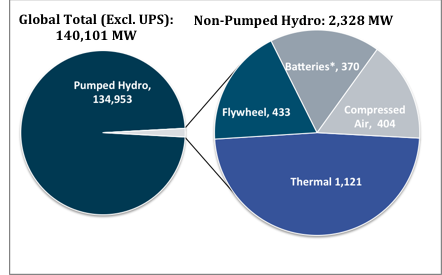 Source: DoE International Energy Storage Database.