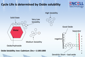 Encell graphic: cycle life is determined by oxide solubility.