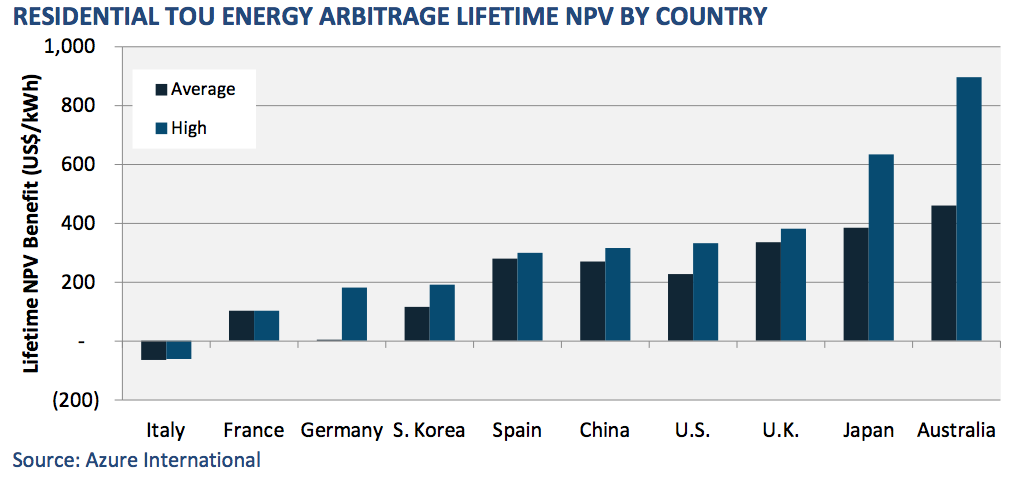 One of the figures from the Energy Storage World Markets Report, published by the Energy Storage World Forum.