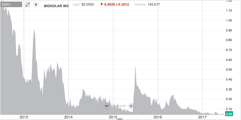 BioSolar's share price has had ups, but mainly downs. Chart taken from OTC Markets.