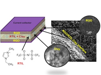 A composite of clay and an electrolyte serves as both electrolyte and a separator in a supercapacitor. Photo credit: Ajayan Group/Rice University